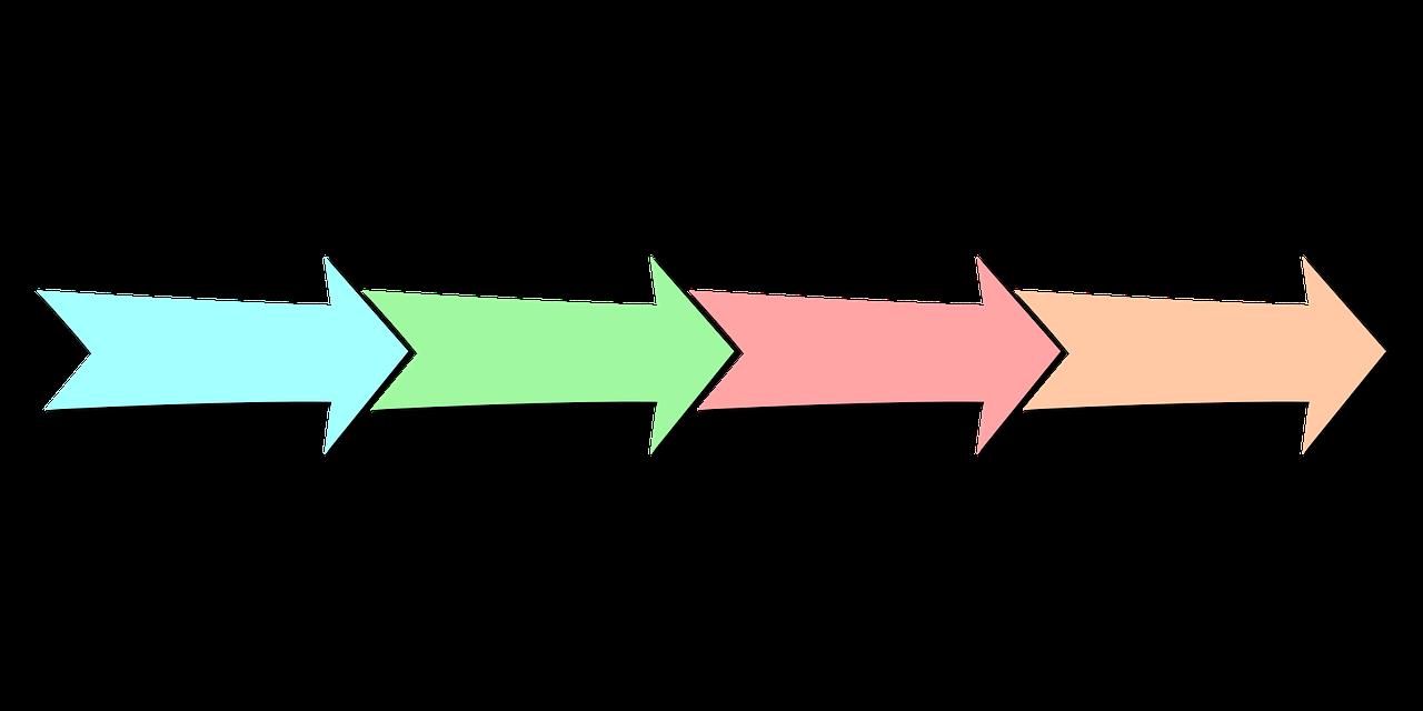 Qu'est-ce que le business process management ?